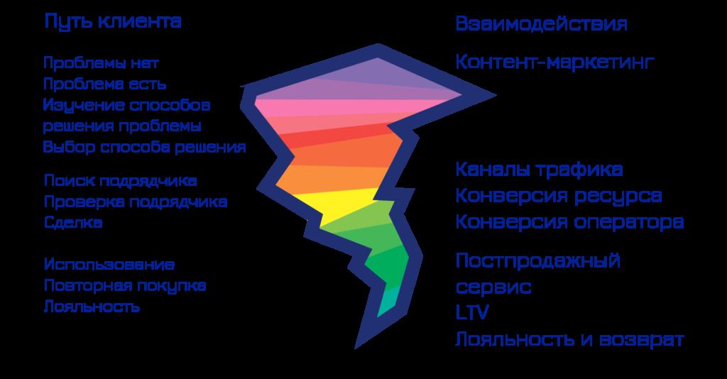 Маркетинг на четырех уровнях от Омниспро