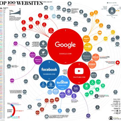 Топ-сайтов глобального интернета